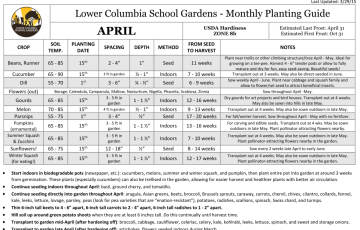 April Growing Guide